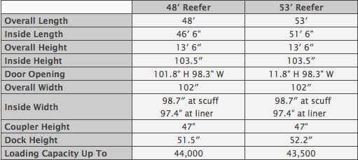 Reefer Table